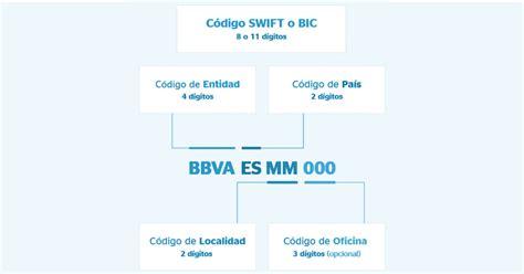 Calcular BIC | SWIFT online a partir del IBAN o cuenta ...