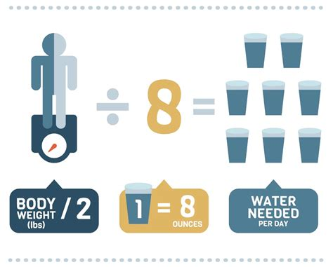 Calculate How Much Water You Should Drink According To ...