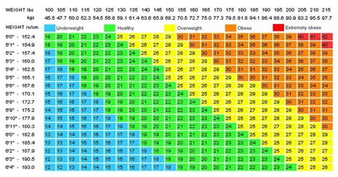 Calculator For BMI - Find Your Body Mass Index ...