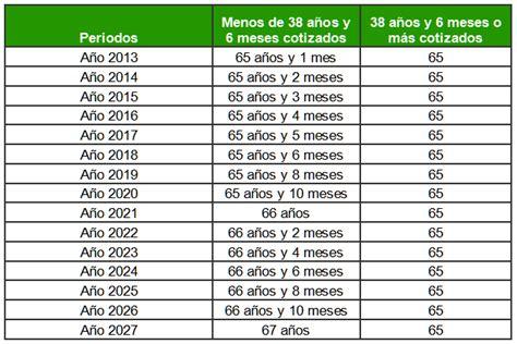 Cálculo de la pensión de jubilación, ¿cuántos años ...