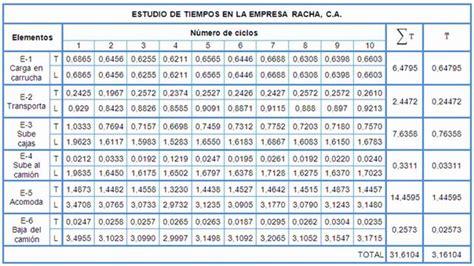 Cálculo del tiempo estándar del proceso de carga de ...