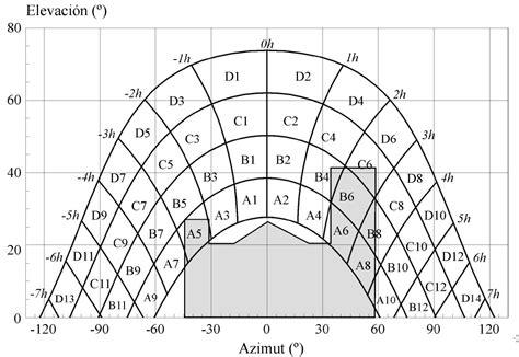 Cálculo pérdidas radiación solar por sombras, orientación ...