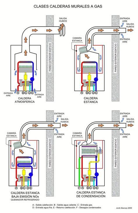 Calderas De Gas Tipos Funcionamiento Precios