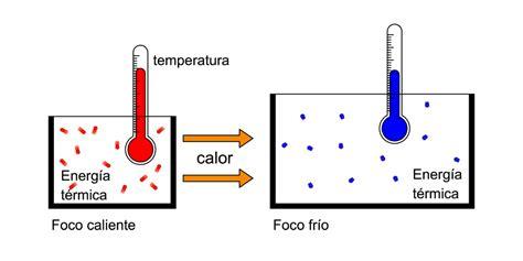 Calor y temperatura - BlogTermografia
