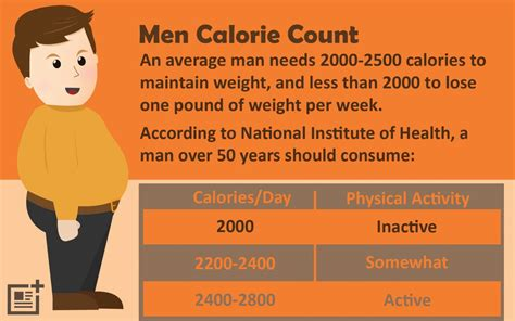 Calorie Counting: How Many Calories Should I Eat To Lose ...