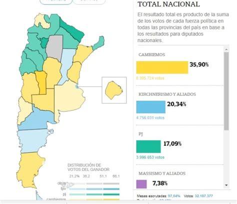 Cambiemos triunfó en las principales provincias de Argentina