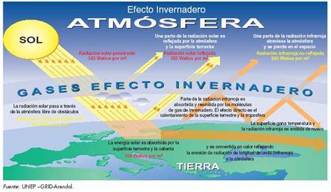 Cambio Climatico: Causas: Efecto invernadero y gases ...
