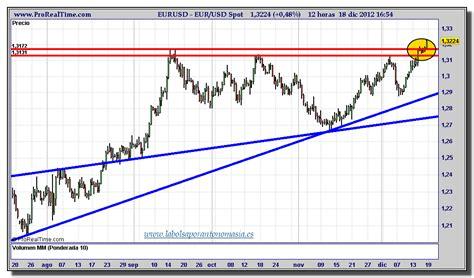 Cambio euro a dolar   baticfucomti.ga