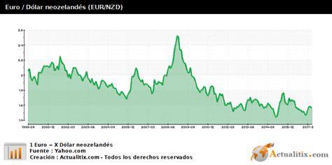 Cambio mensual : Euro / Dólar neozelandés (EUR/NZD)