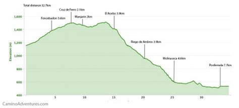 Camino de Santiago Maps Download Camino Frances Map
