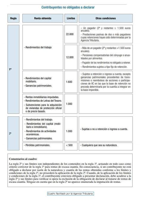 Campaña Renta 2017   ¿Quién debe presentar la declaración ...