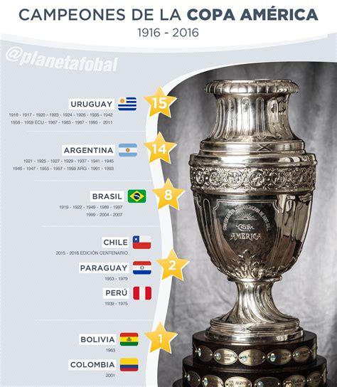 Campeones de la Copa América  1916 2016  | Planeta Fobal