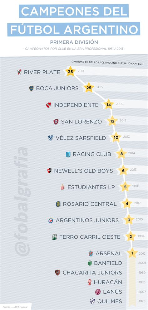Campeones del fútbol argentino (Primera División ...