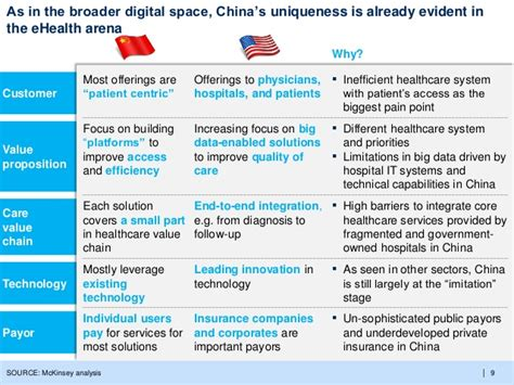 Can ehealth solve China's Healthcare challenges (McKinsey ...