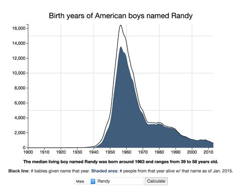 Can the Name Age Calculator guess how old you are? | Dr ...