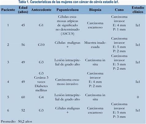 Cancer De Cervix Grado 3 B   laparoscopia quir 250 rgica ...