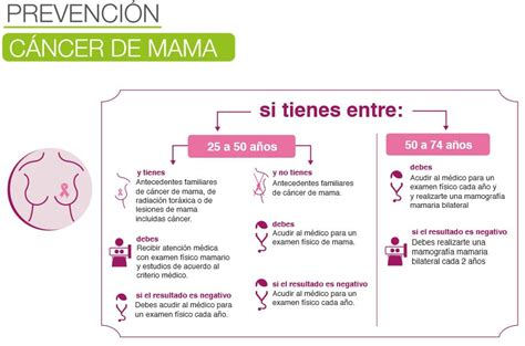 Cáncer de mama – Ministerio de Salud Pública