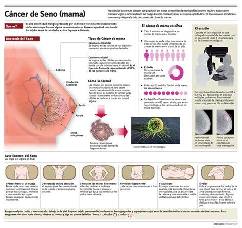 cancer   Guía de Panamá