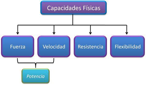 .: Capacidades Físicas