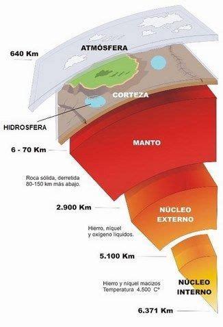 Capas de la Tierra — WikiSabio