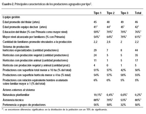 Características de explotaciones hortícolas familiares que ...