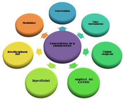 Características de la administración - mmad2103