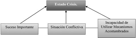 Características de las crisis y su impacto en la persona ...