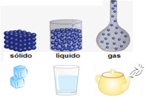 Caracteristicas de Solidos, Liquidos, Gases   La Materia