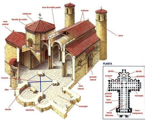 Caracteristicas de una iglesia románica - Arkiplus.com