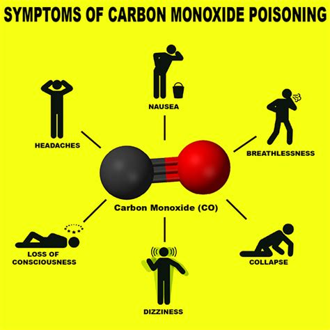 Carbon Monoxide Poisoning • Advanced Hyperbaric Recovery, Inc