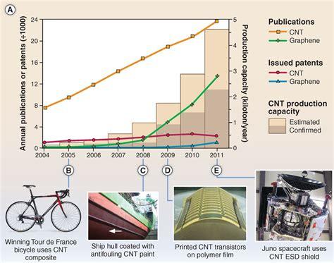 Carbon Nanotubes: Present and Future Commercial ...