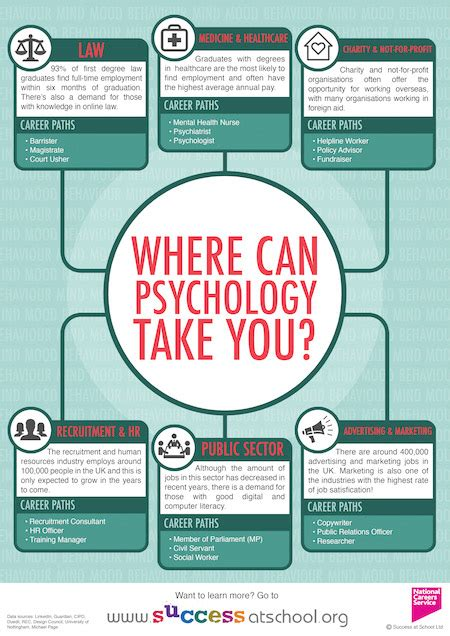 Careers in Psychology | Psychology Careers | Success at School