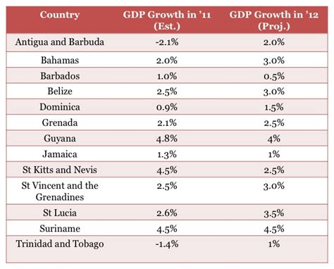 Caribbean GDP to Grow 1.7 Percent in 2012: UN Report