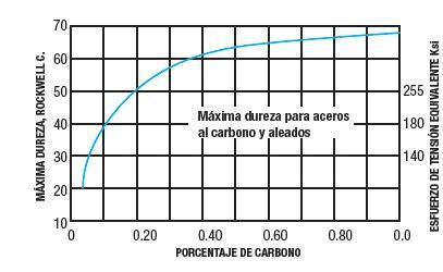 Castillo Automoción: Sistemas de Soldeo