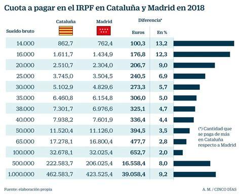 Cataluña aplica en 2018 el mayor IRPF para las rentas ...