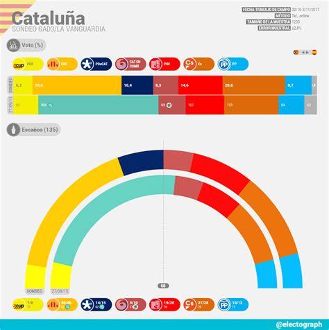CATALUÑA Sondeo GAD3 | Autonómicas | Noviembre 2017 ...