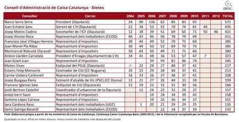 Catalunya Caixa va repartir en plena fallida milers d ...