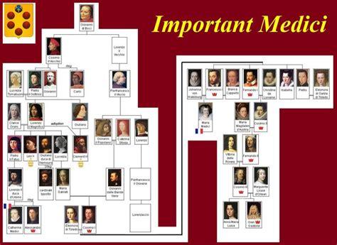 Catherine De Medici Family Tree | http://www.mmdtkw.org ...