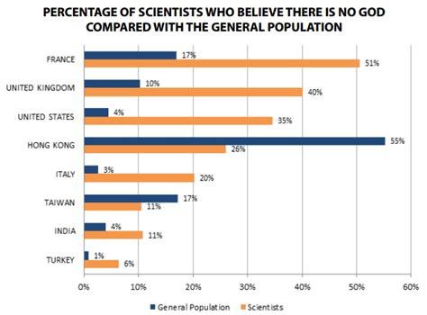 Catholic.net   ¿De verdad no hay científicos de élite ...