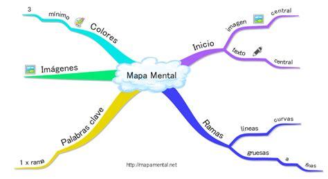 CATOBLEPAS: Mapas Mentales una manera de comprender el mundo.