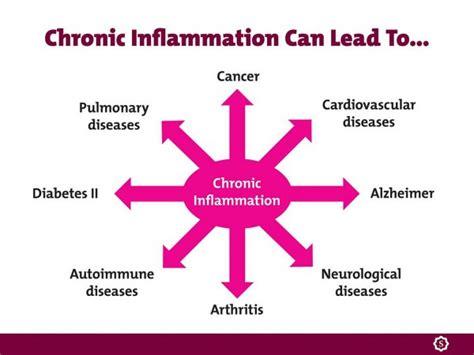 Causas de la inflamación crónica