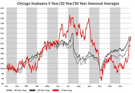 Cbot Soybeans Quotes Corn. QuotesGram
