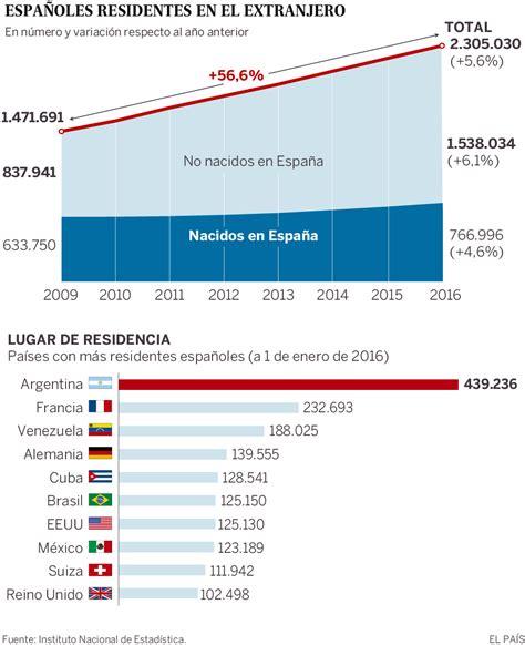 Censo de españoles en el exterior: Los españoles en el ...