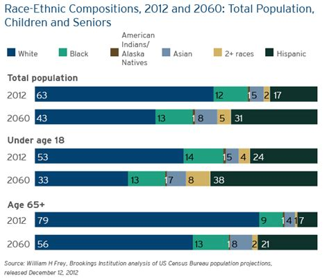 """Census Projects New """"Majority Minority"""" Tipping Points"""