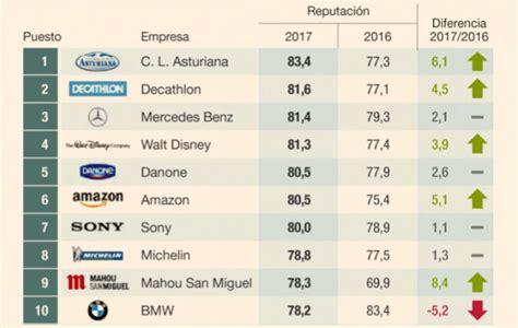 Central Lechera Asturiana lidera el ranking de empresas ...