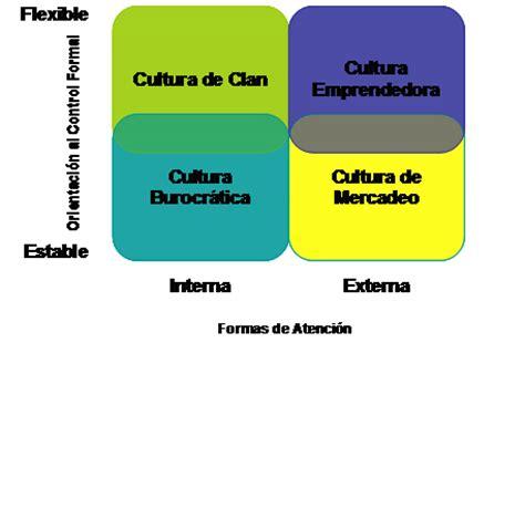 CENTRO DE DESARROLLO GERENCIAL: Cultura Organizacional