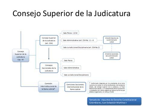 certificado de consejo superior de la judicatura rama judicial