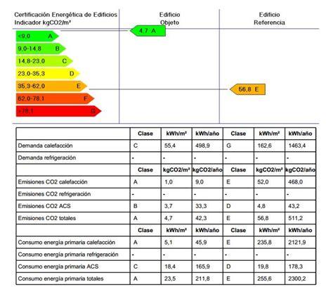 Certificado energético ⋆ PITK Eficiencia energética en ...