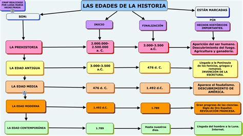 Cervantes 5è Primària: Prehistoria y Edades de la historia ...