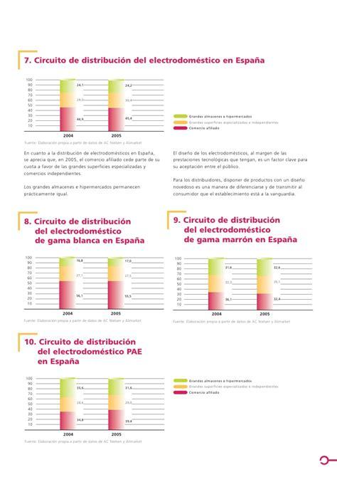 Cetelem Observador 2006: distribución en el sector de los ...